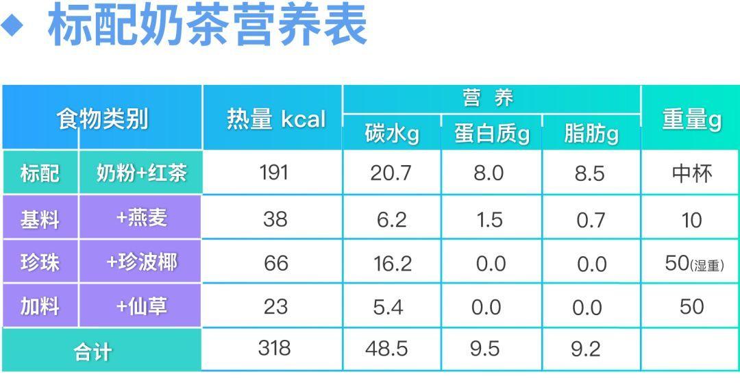标配奶茶营养表