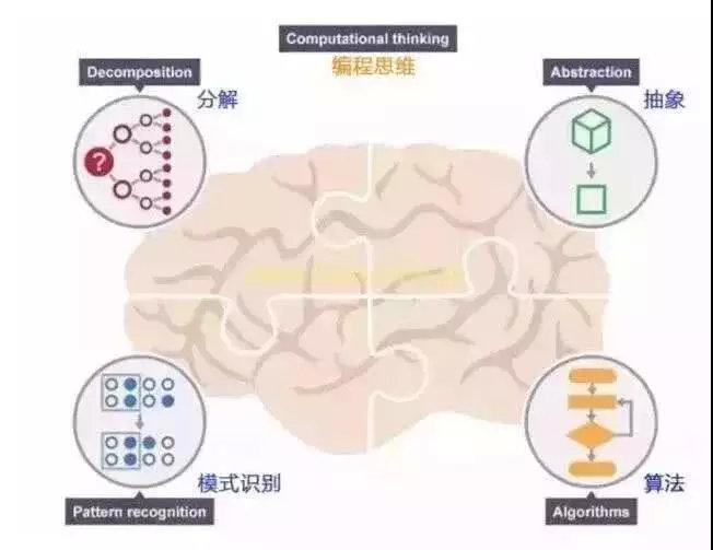 编程思维:分解→识别模式→抽象→算法