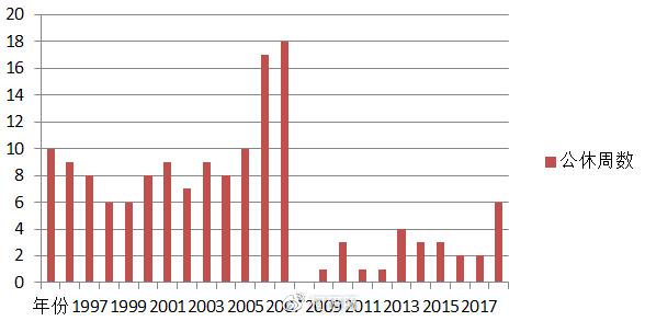 ▲1996-2019动画公休周数(数据来源:柯南百科)